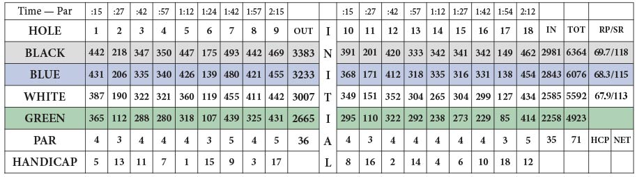 Ironwood GC Score Card